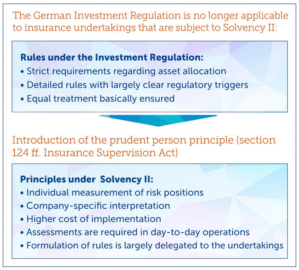 solvency2 regeln prinzipien