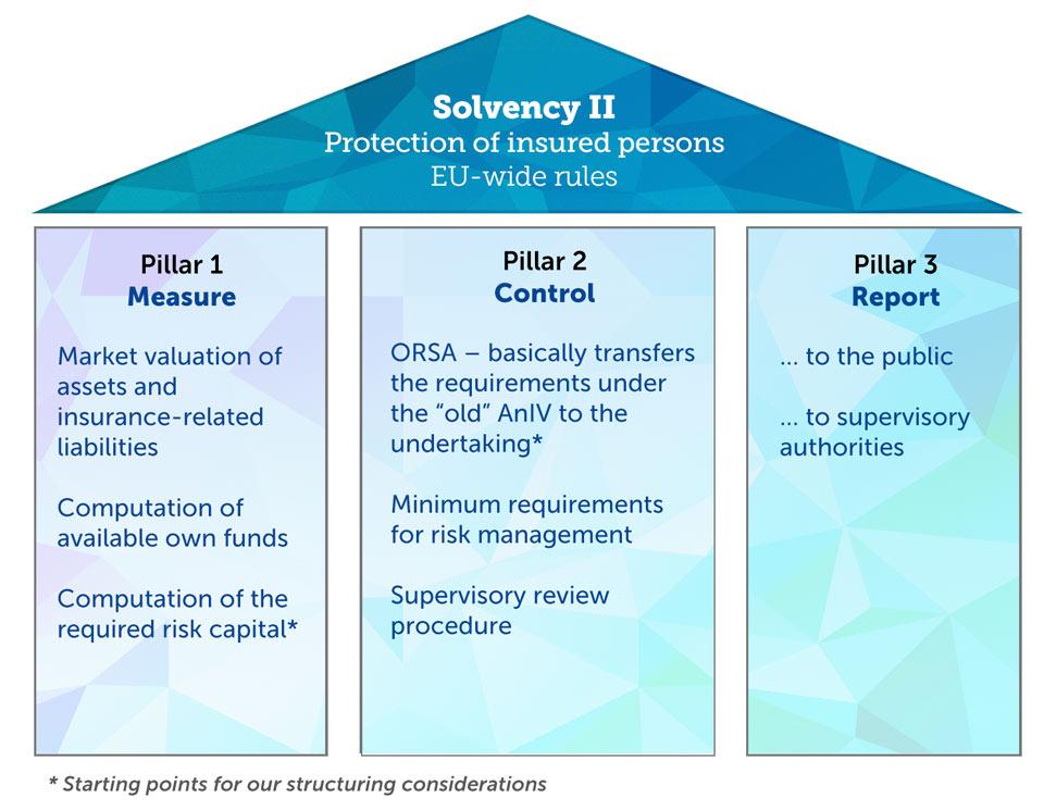 solvency2 schutz messen steuern berichten